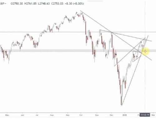Pregled finančnih trgov | Februar 2019