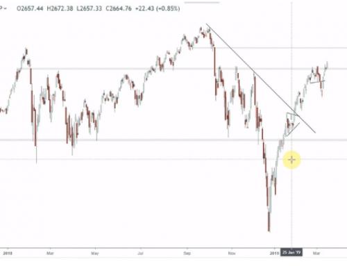 Pregled finančnih trgov | Marec 2019